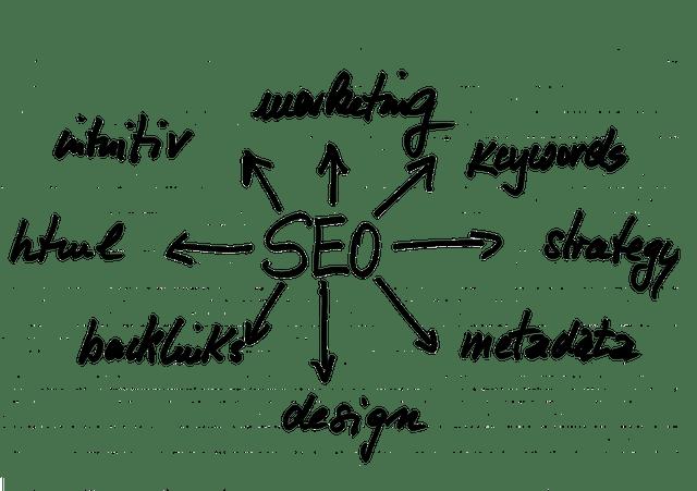 posicionamiento SEO o posicionamiento de optimización de motores de búsqueda (también conocido como SEO)